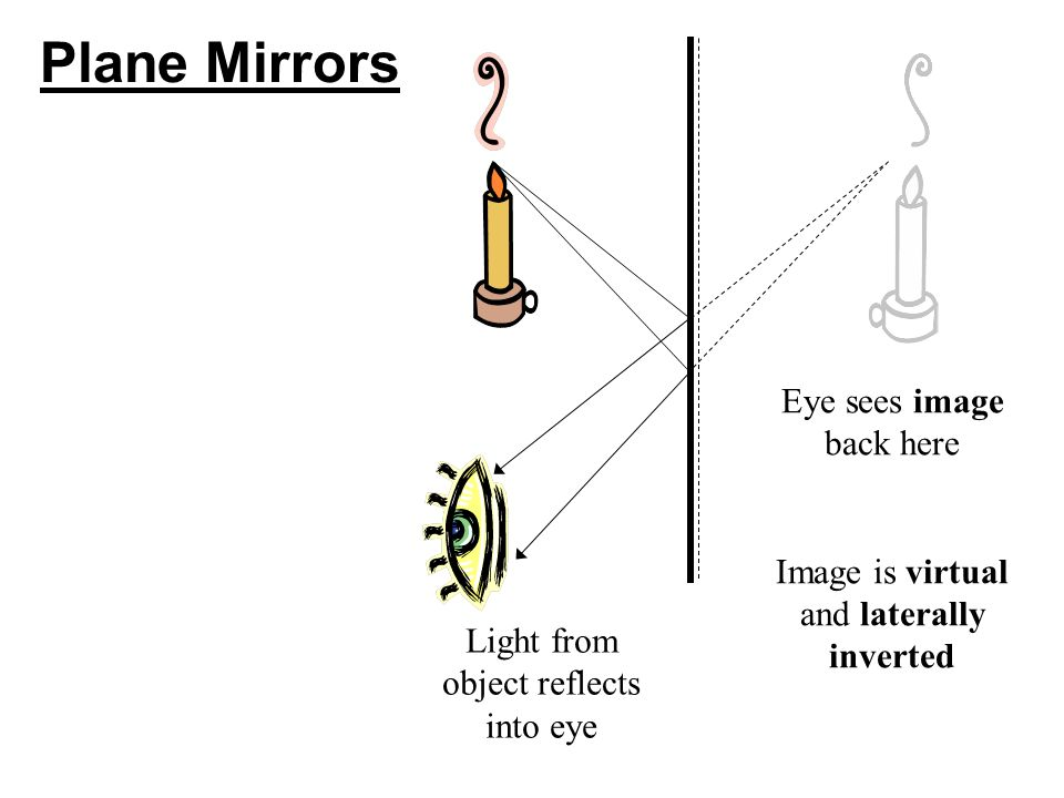 Plane Mirrors Eye sees image back here