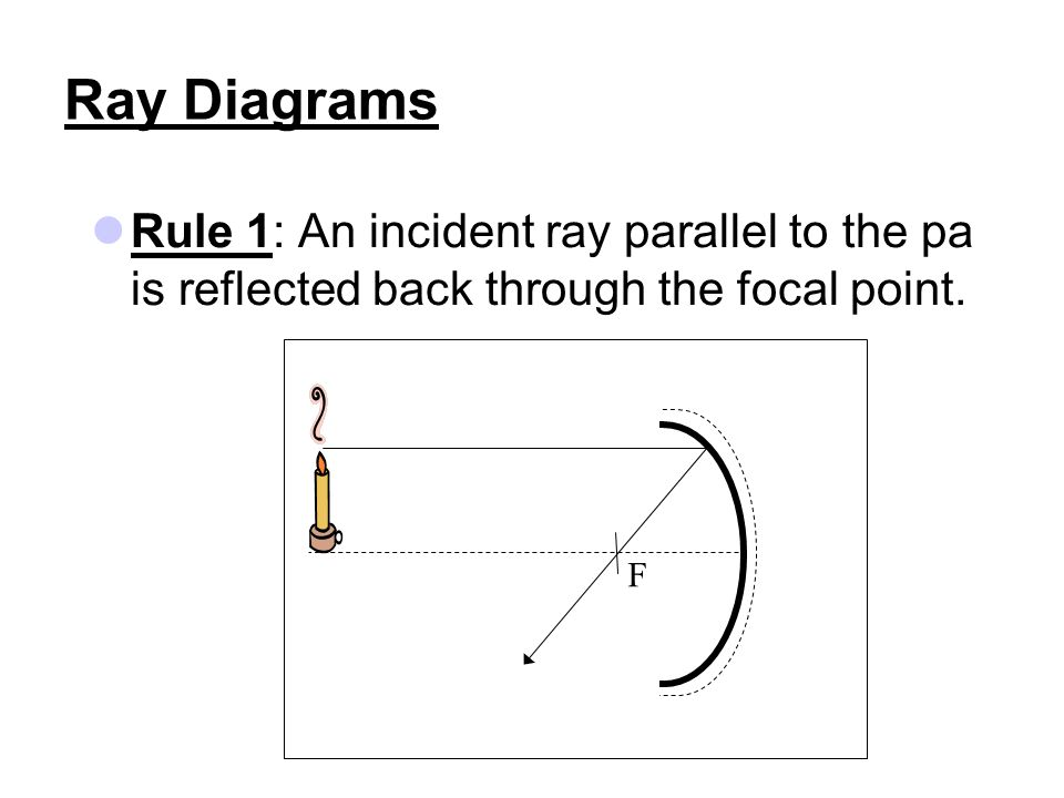 Ray Diagrams Rule 1: An incident ray parallel to the pa is reflected back through the focal point.