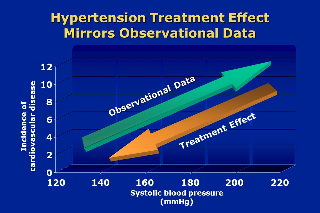 Hypertension Treatment Effect Mirrors Observational Data