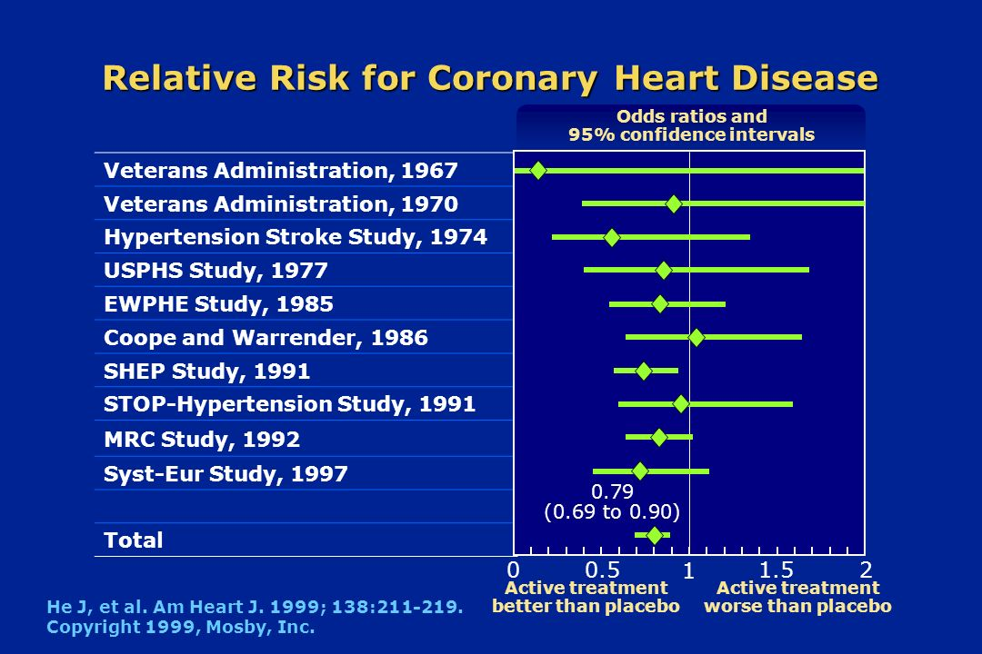 Relative Risk for Coronary Heart Disease