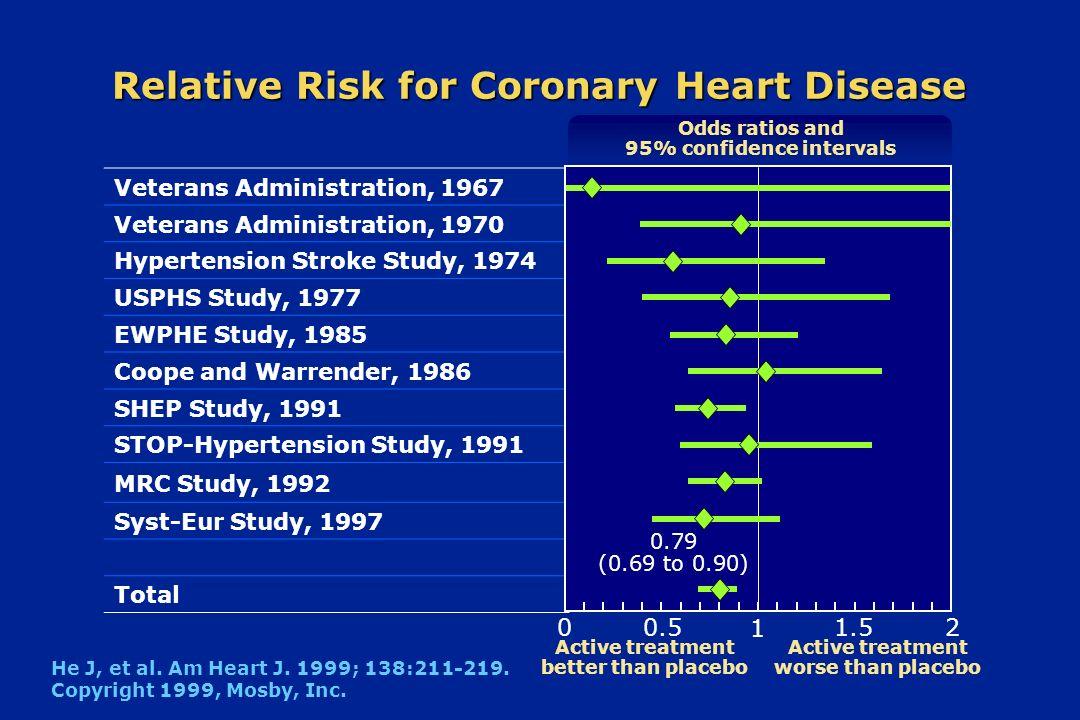Relative Risk for Coronary Heart Disease