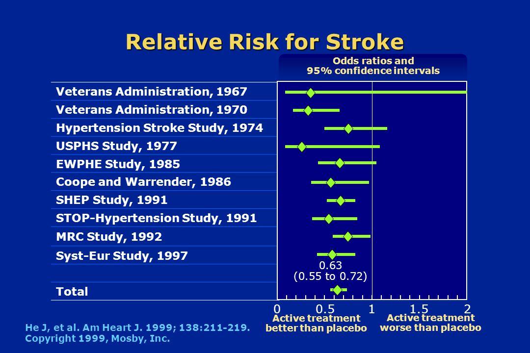 Relative Risk for Stroke