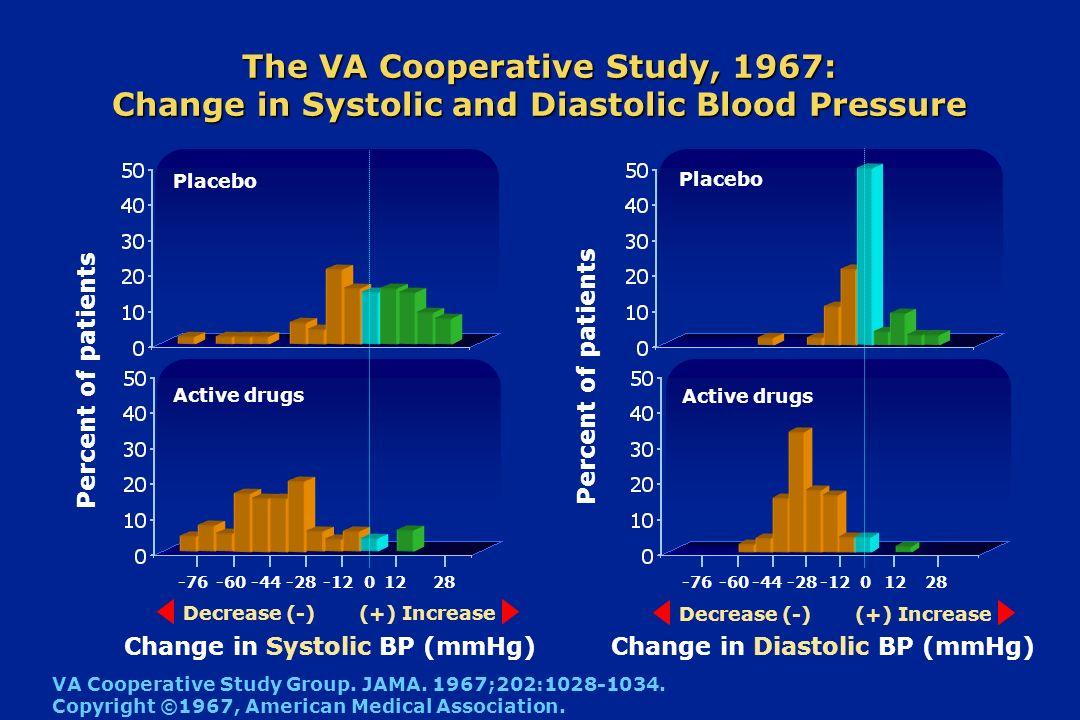 Change in Systolic BP (mmHg) Change in Diastolic BP (mmHg)