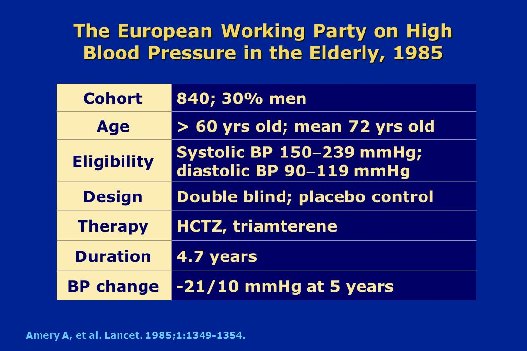 The European Working Party on High Blood Pressure in the Elderly, 1985