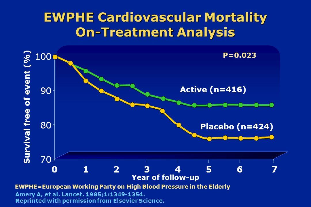 EWPHE Cardiovascular Mortality On-Treatment Analysis