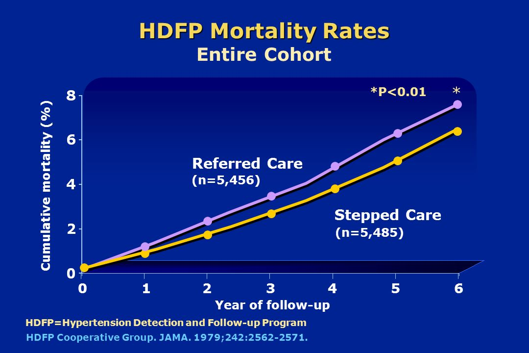 HDFP Mortality Rates Entire Cohort