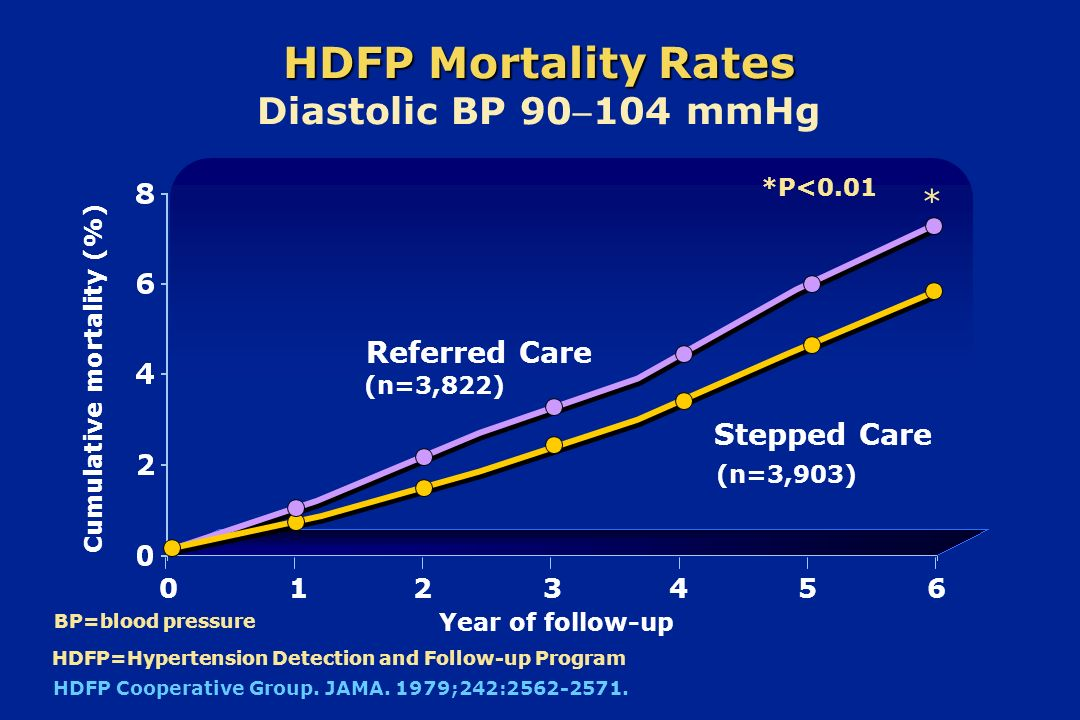 HDFP Mortality Rates Diastolic BP 90104 mmHg