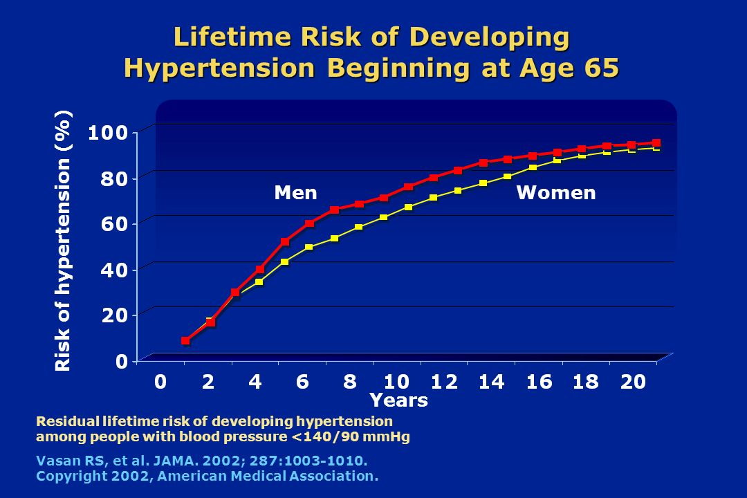 Lifetime Risk of Developing Hypertension Beginning at Age 65