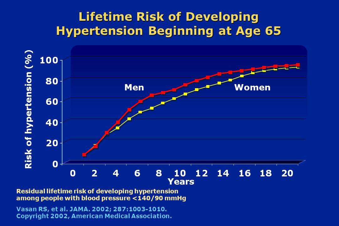 Lifetime Risk of Developing Hypertension Beginning at Age 65