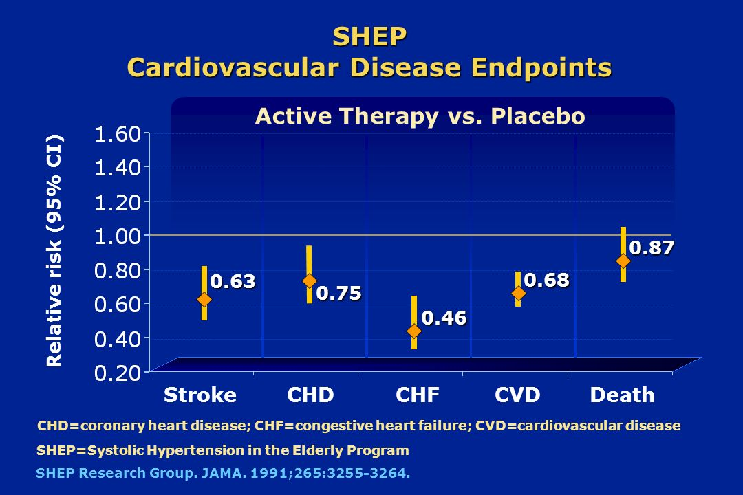 SHEP Cardiovascular Disease Endpoints