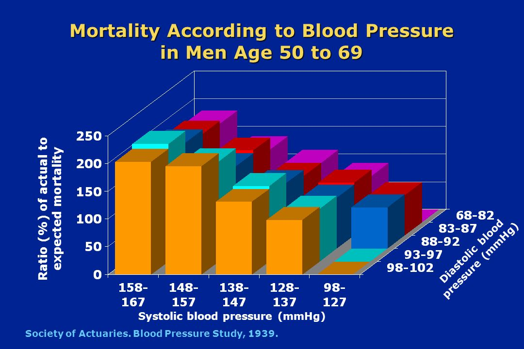 Mortality According to Blood Pressure in Men Age 50 to 69