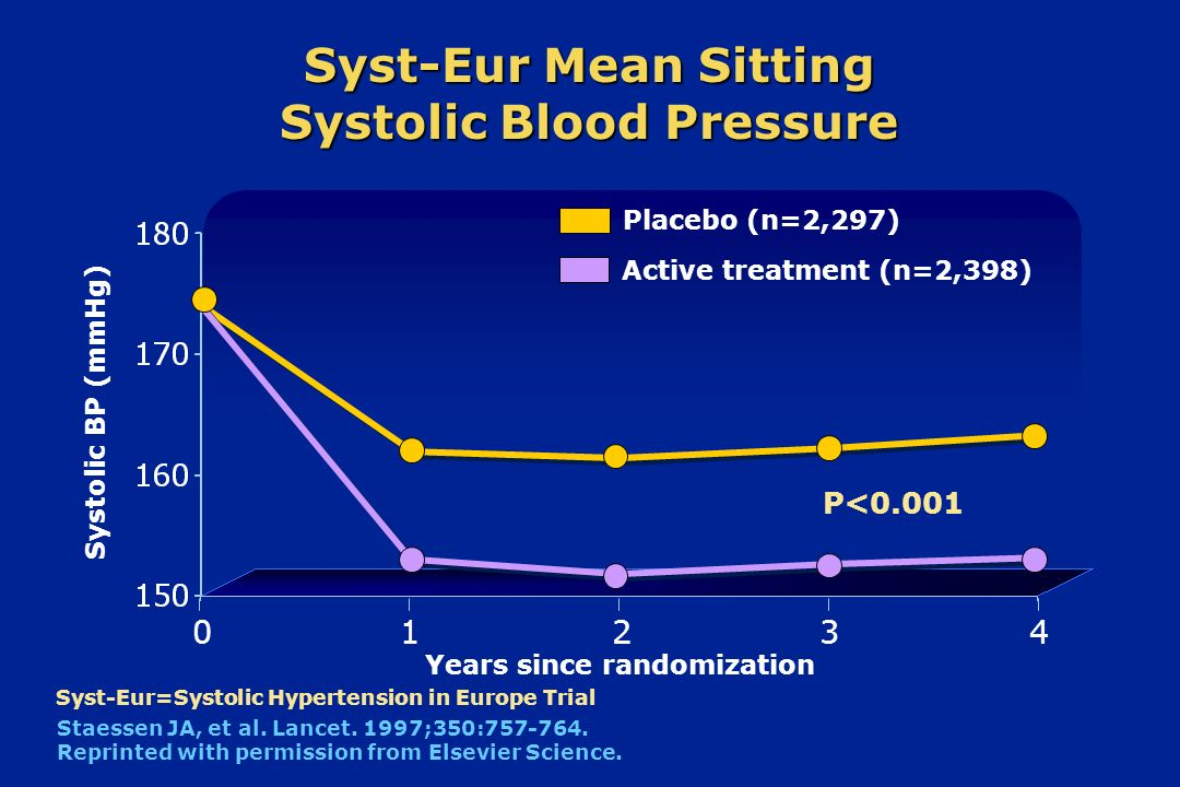Syst-Eur Mean Sitting Systolic Blood Pressure