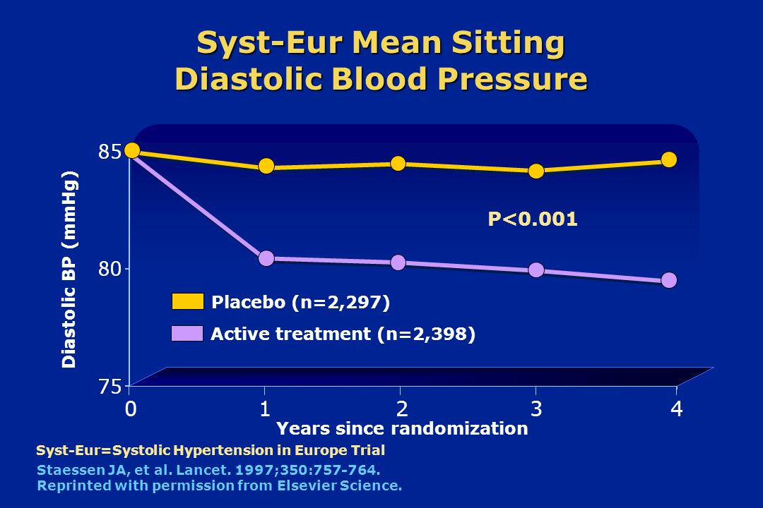 Syst-Eur Mean Sitting Diastolic Blood Pressure