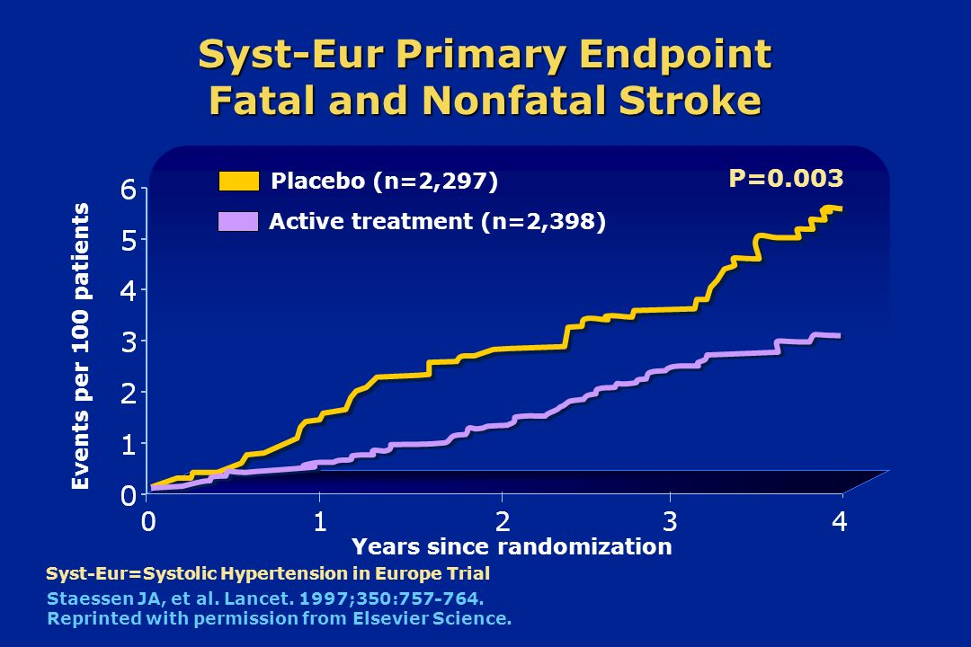 Syst-Eur Primary Endpoint Fatal and Nonfatal Stroke