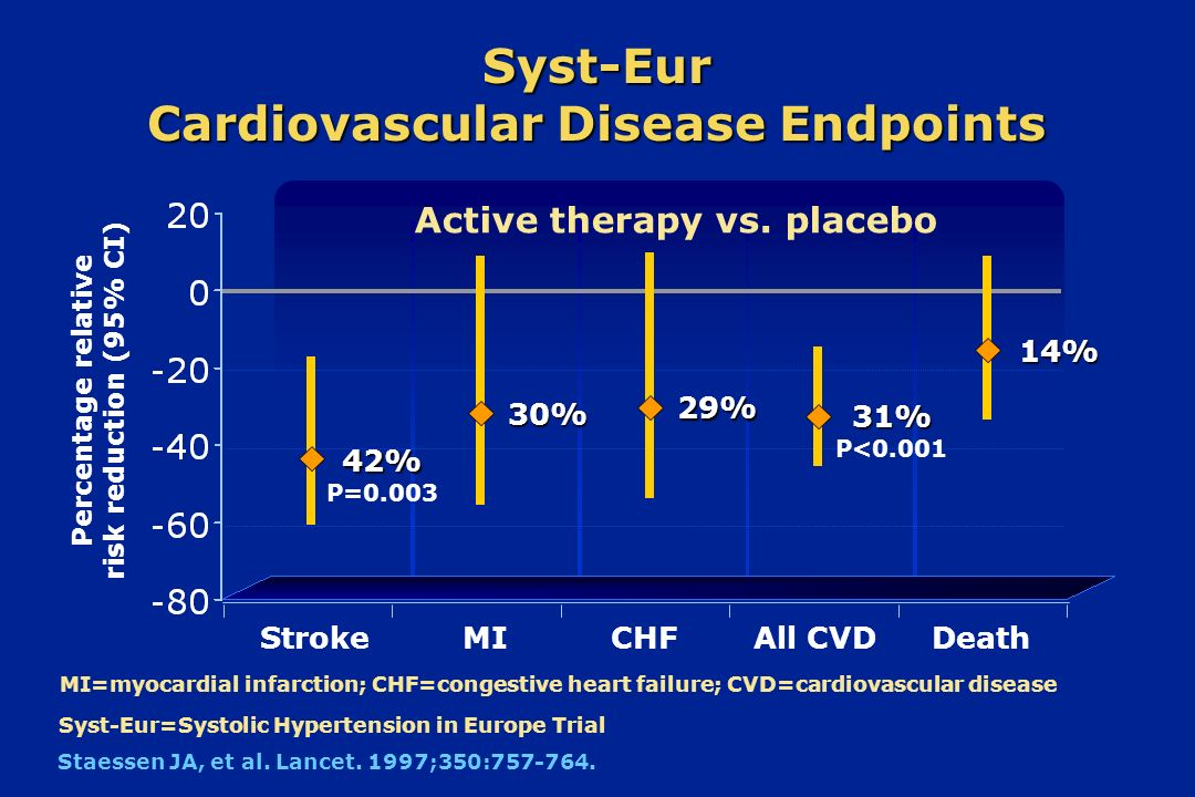 Syst-Eur Cardiovascular Disease Endpoints