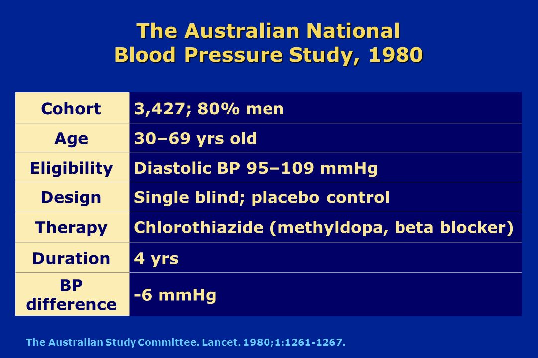 The Australian National Blood Pressure Study, 1980