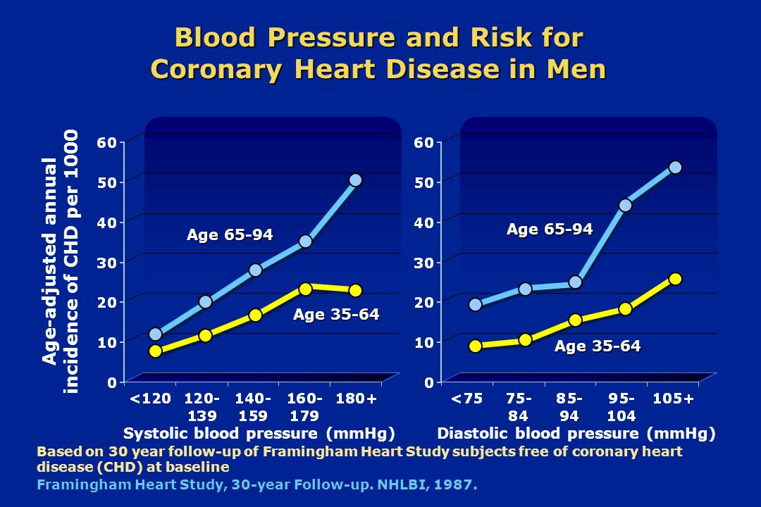 Blood Pressure and Risk for Coronary Heart Disease in Men