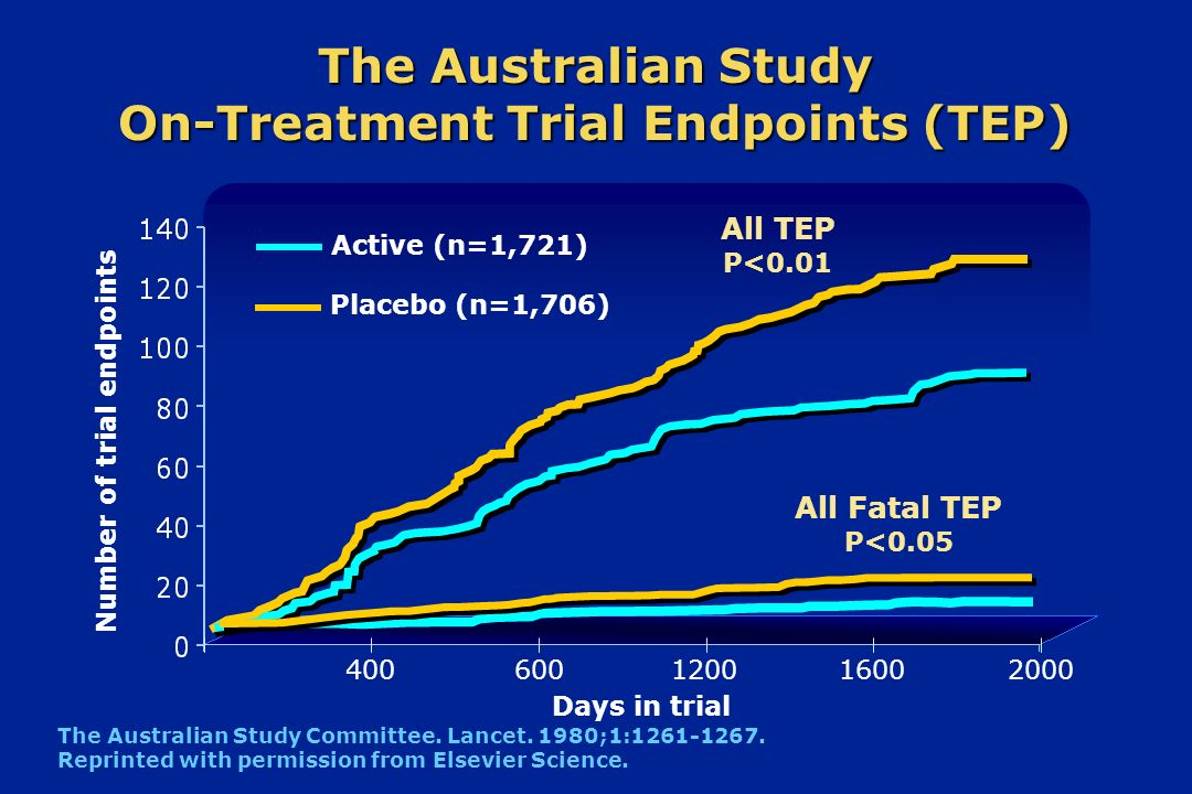 The Australian Study On-Treatment Trial Endpoints (TEP)
