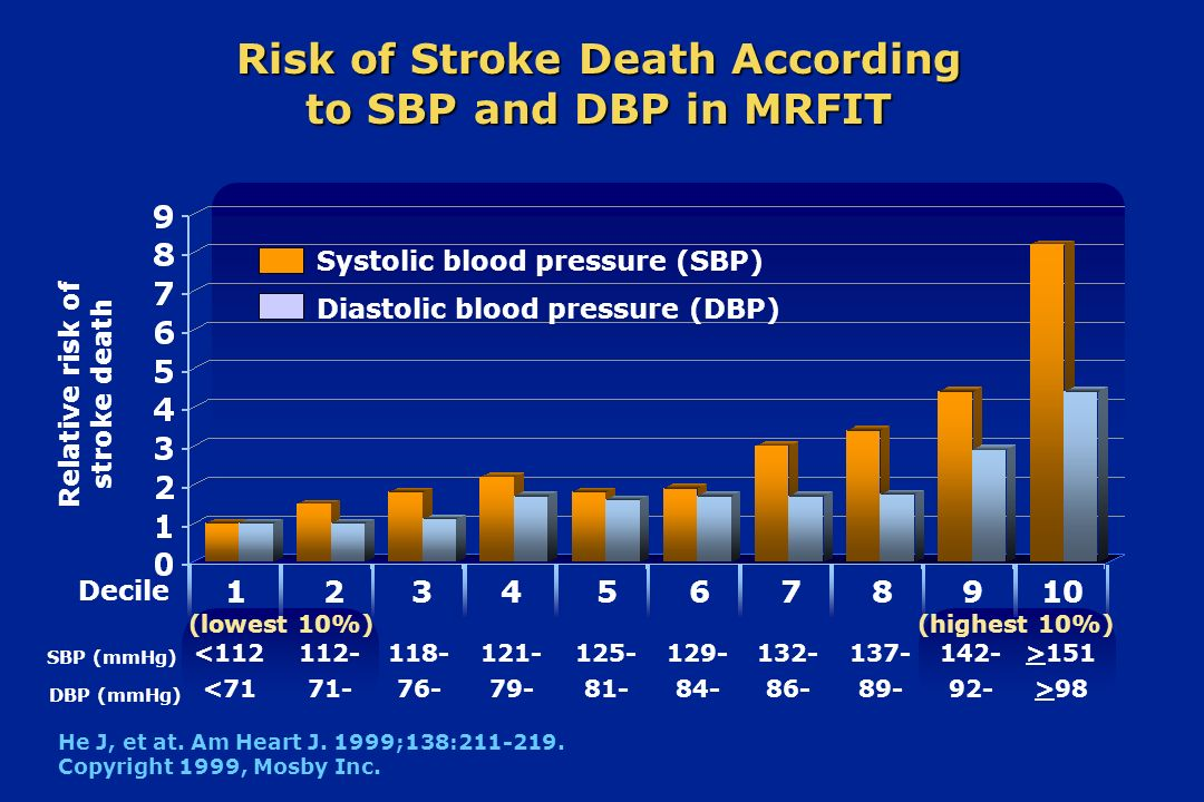 Risk of Stroke Death According to SBP and DBP in MRFIT