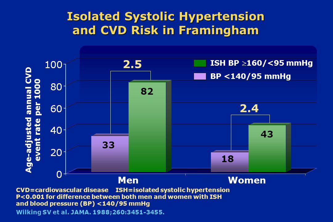 Isolated Systolic Hypertension and CVD Risk in Framingham