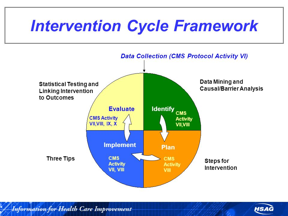 Intervention Cycle Framework