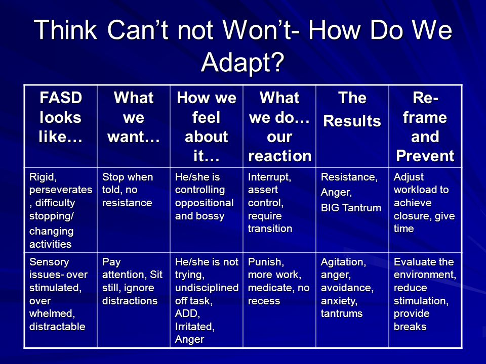 Think Can't not Won't- How Do We Adapt