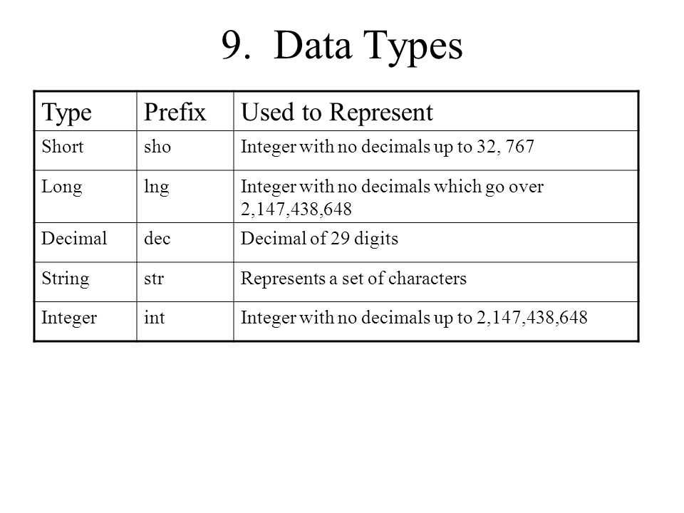 9. Data Types Type Prefix Used to Represent Short sho