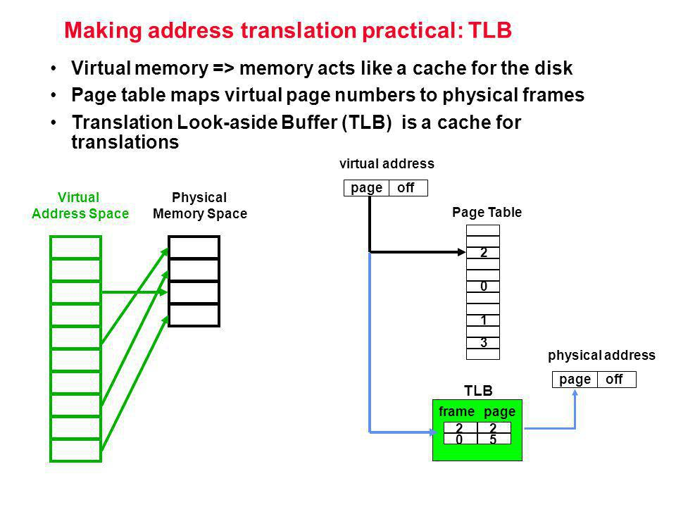 Making address translation practical: TLB