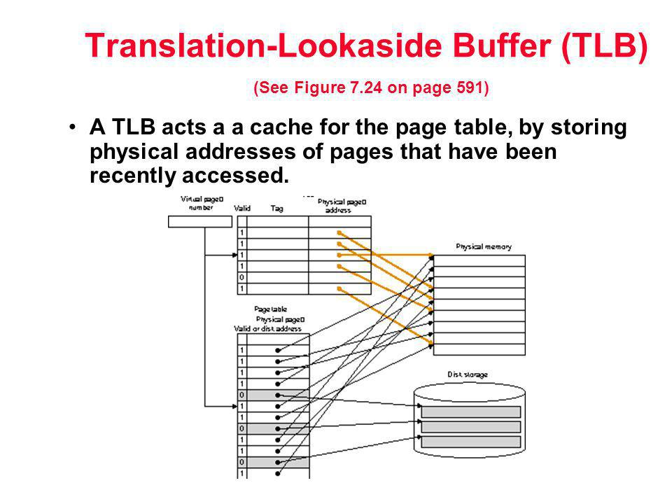 Translation-Lookaside Buffer (TLB) (See Figure 7.24 on page 591)