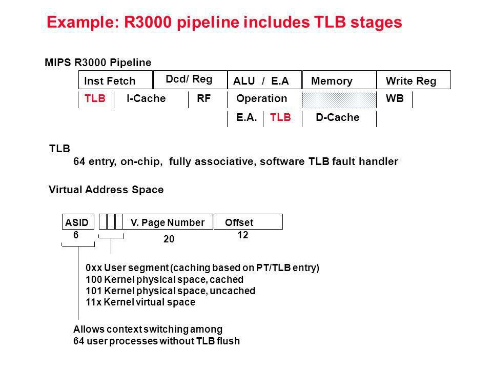 Example: R3000 pipeline includes TLB stages