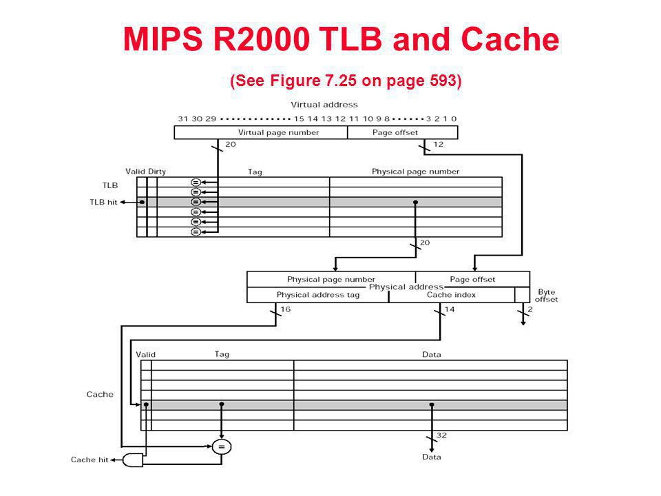 MIPS R2000 TLB and Cache (See Figure 7.25 on page 593)