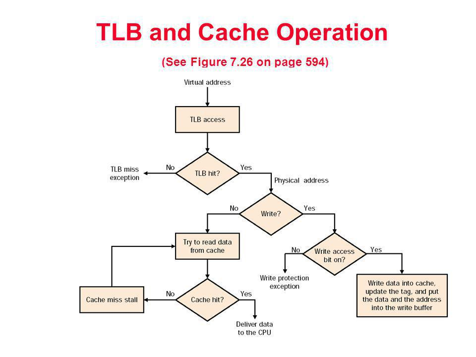 TLB and Cache Operation (See Figure 7.26 on page 594)