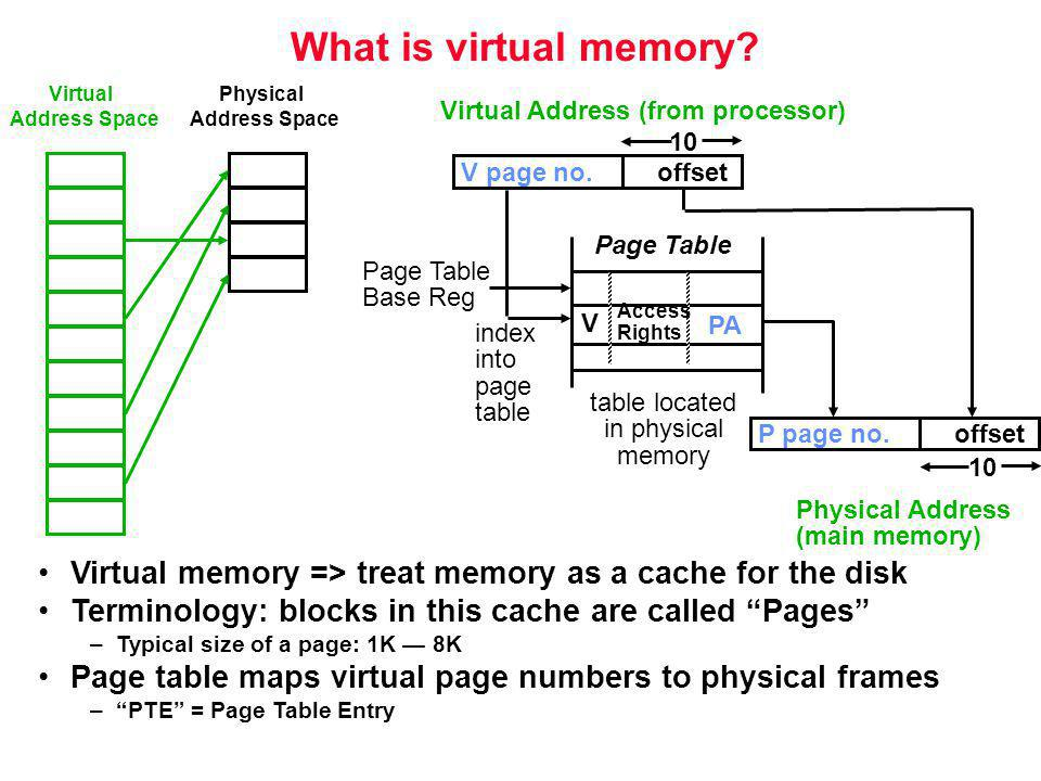 What is virtual memory Physical. Address Space. Virtual. Virtual Address (from processor) Page Table.