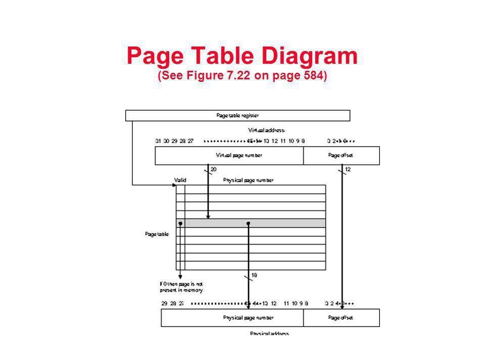 Page Table Diagram (See Figure 7.22 on page 584)