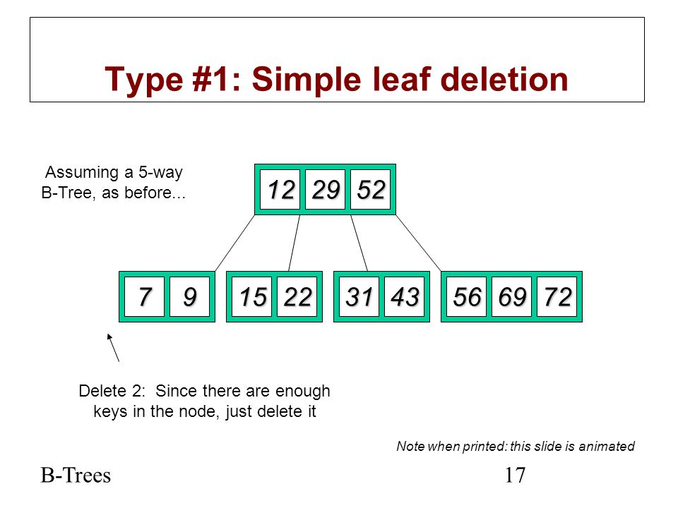 Type #1: Simple leaf deletion