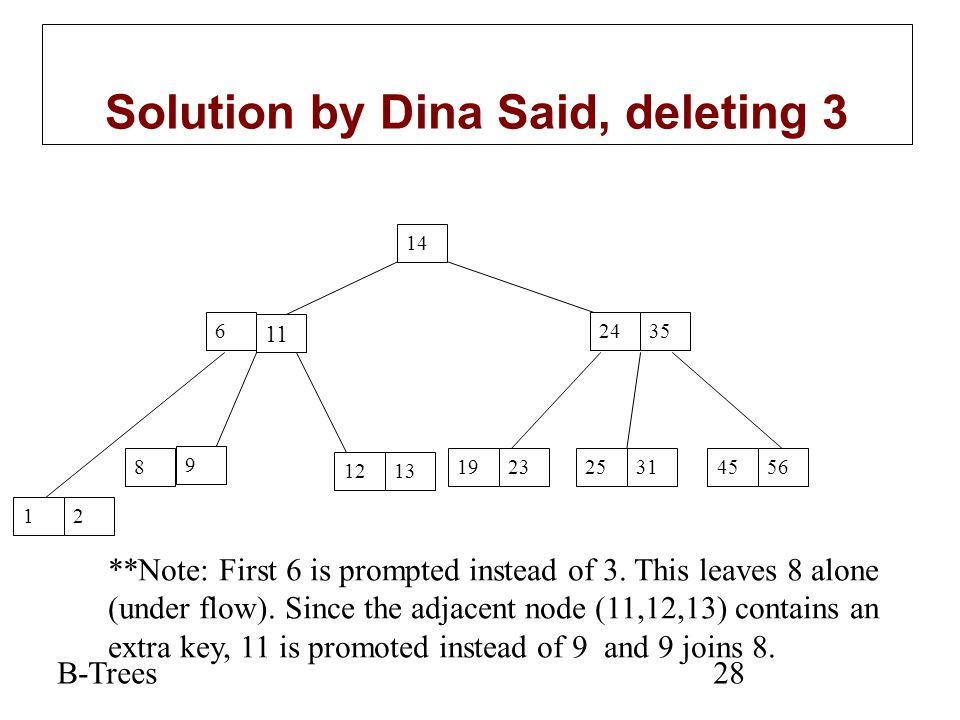 Solution by Dina Said, deleting 3