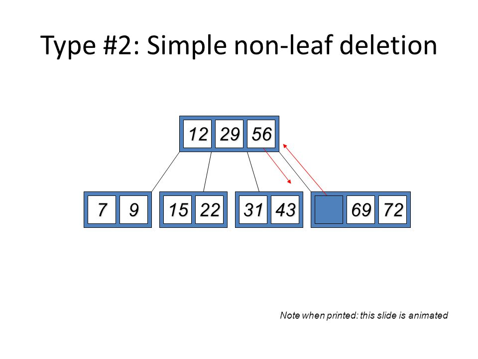 Type #2: Simple non-leaf deletion