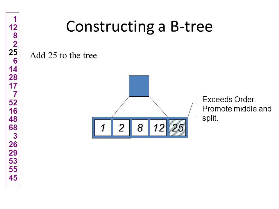 Constructing a B-tree Add 25 to the tree