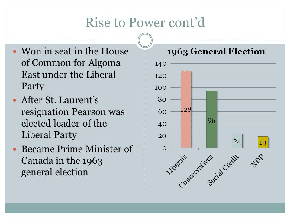 Rise to Power cont'd Won in seat in the House of Common for Algoma East under the Liberal Party.