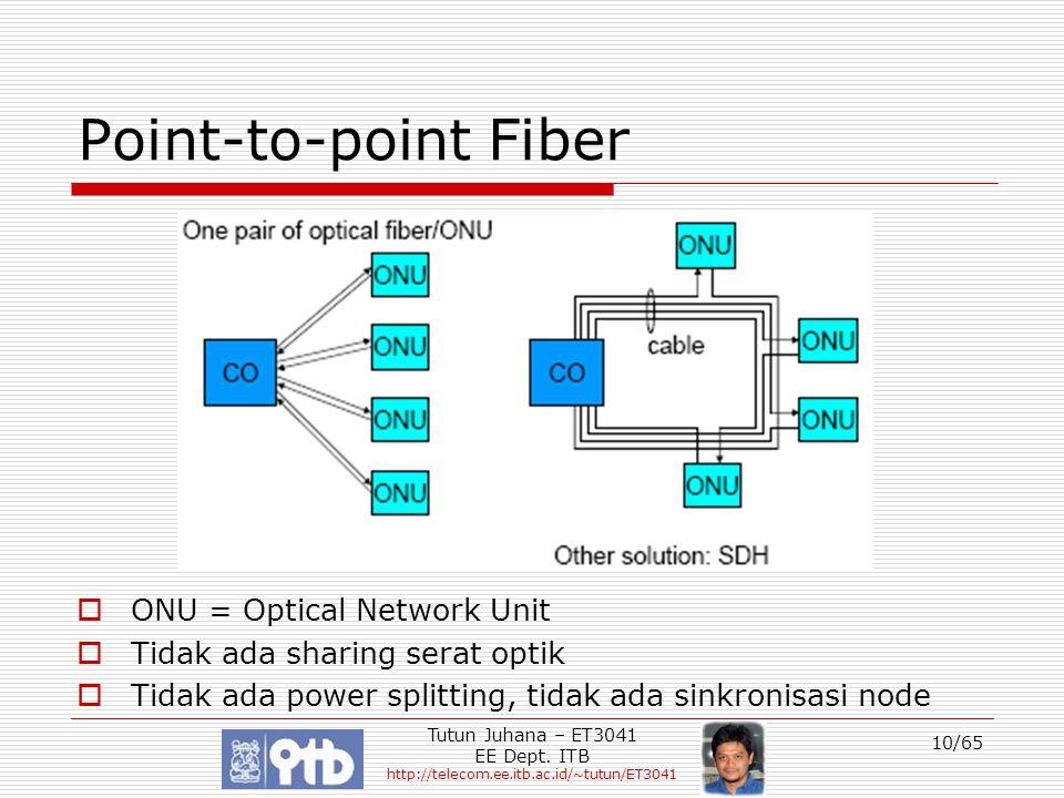 Point-to-point Fiber ONU = Optical Network Unit