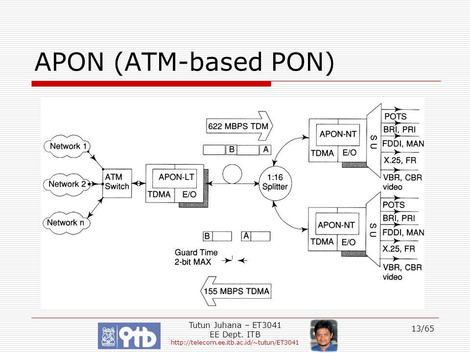 APON (ATM-based PON) Tutun Juhana – ET3041 EE Dept. ITB