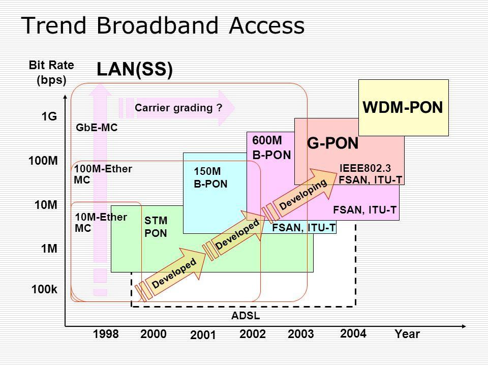 Trend Broadband Access