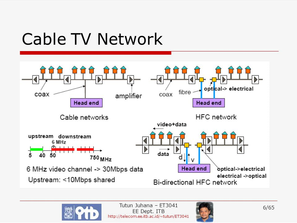 Cable TV Network Tutun Juhana – ET3041 EE Dept. ITB