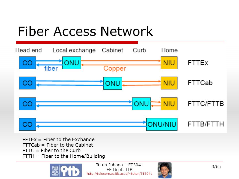 Fiber Access Network FFTEx = Fiber to the Exchange