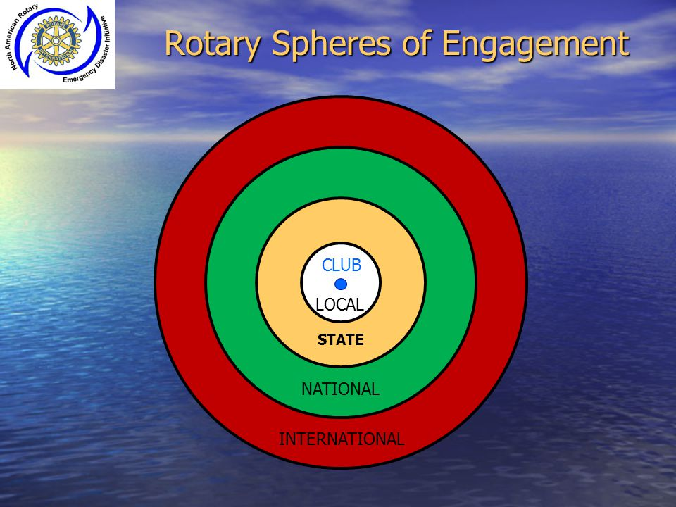 Rotary Spheres of Engagement
