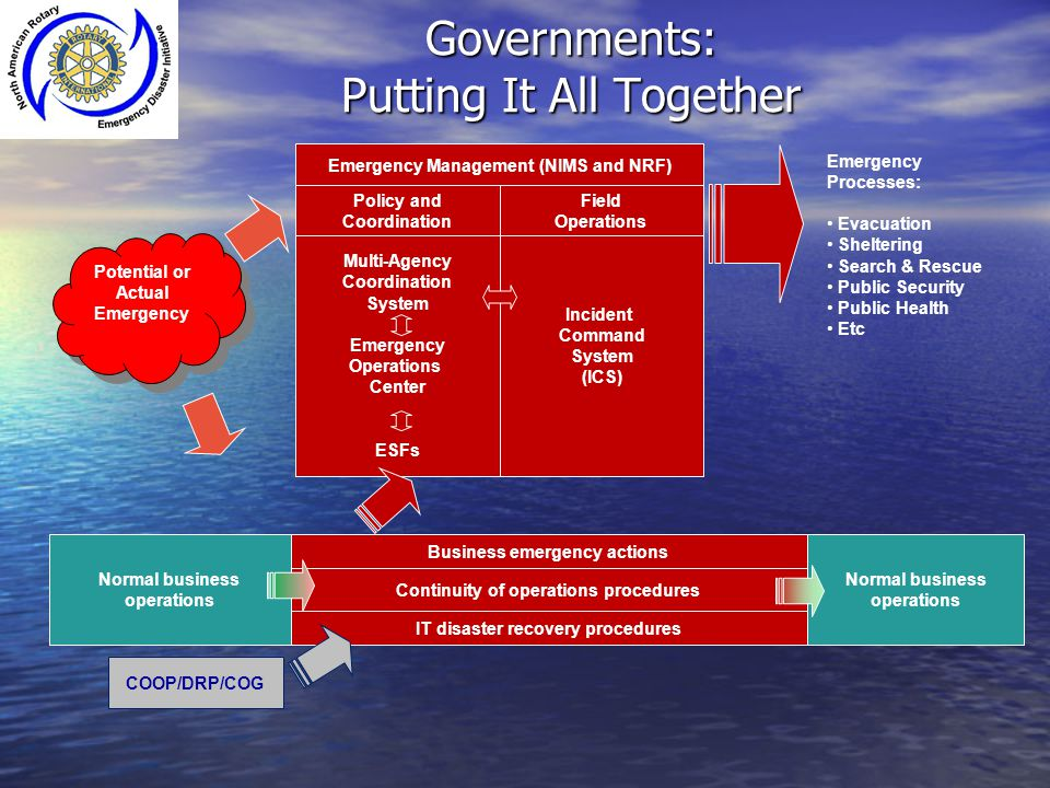 Governments: Putting It All Together