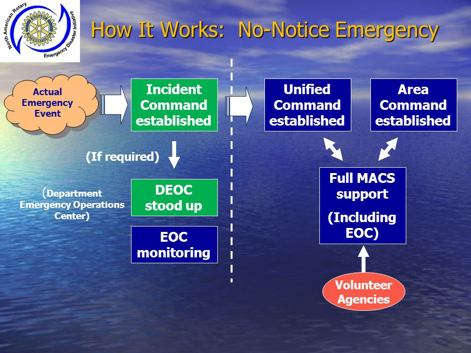 How It Works: No-Notice Emergency