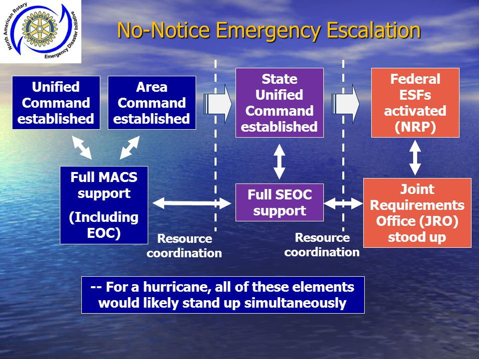 No-Notice Emergency Escalation