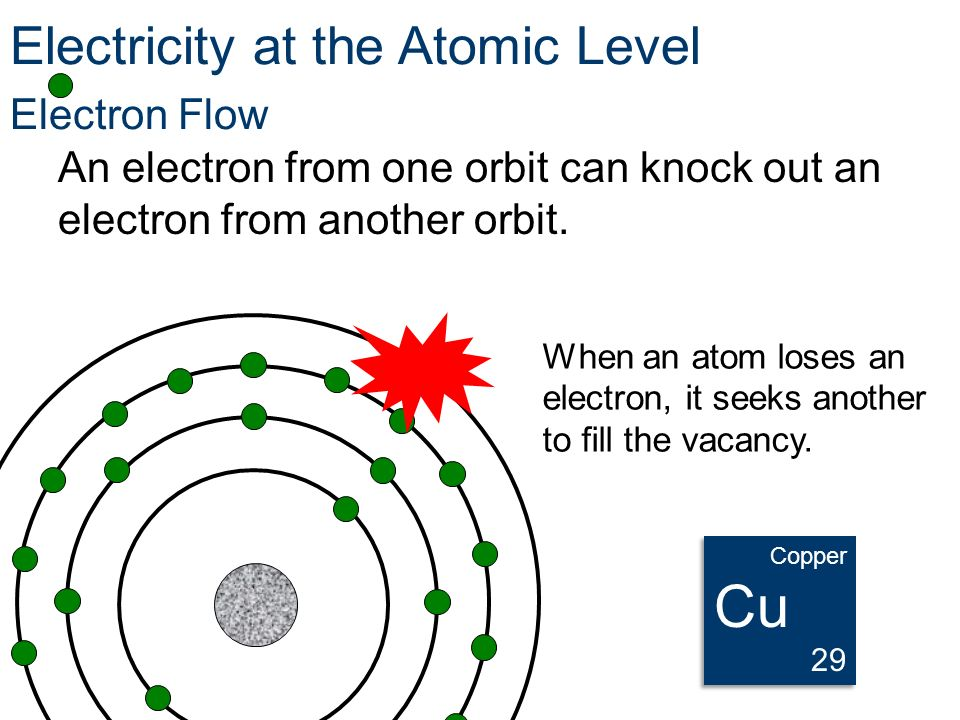 Cu Electricity at the Atomic Level Electron Flow