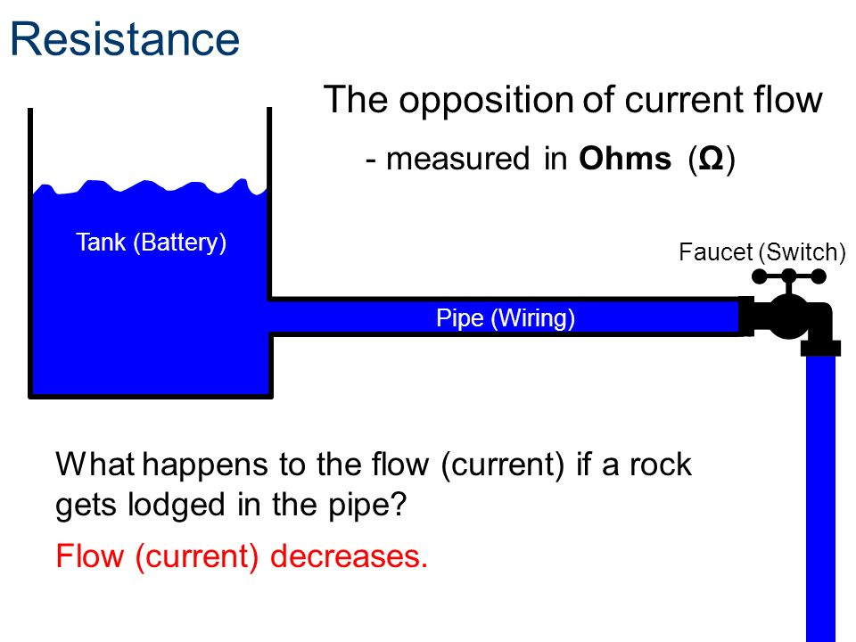 Resistance The opposition of current flow - measured in Ohms (Ω)